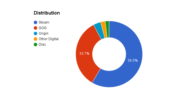 games_distribution
